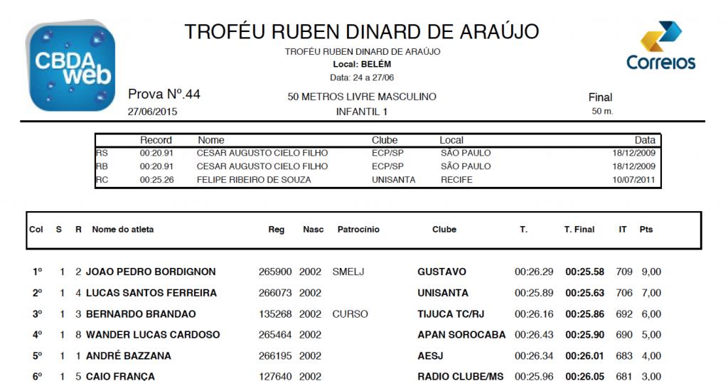 Resultado da prova de 50m livre infantil 1 masculino do Troféu Ruben Dinard de Araújo 2015